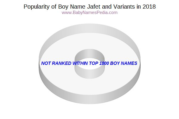 Variant Popularity Chart  for Jafet  in 2018