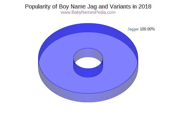 Variant Popularity Chart  for Jag  in 2018