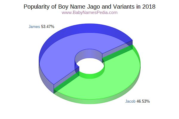 Variant Popularity Chart  for Jago  in 2015
