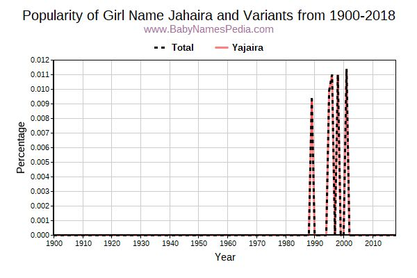 Variant Popularity Trend  for Jahaira  from 1900 to 2015