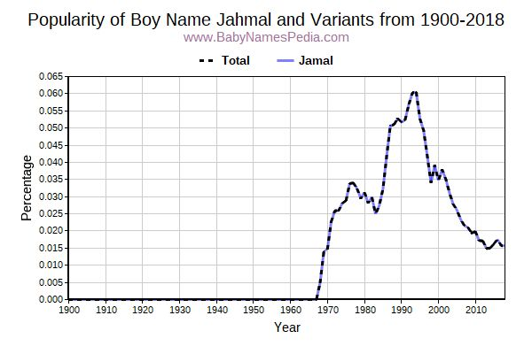 Variant Popularity Trend  for Jahmal  from 1900 to 2017