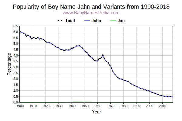 Variant Popularity Trend  for Jahn  from 1900 to 2017