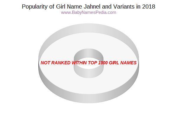 Variant Popularity Chart  for Jahnel  in 2015