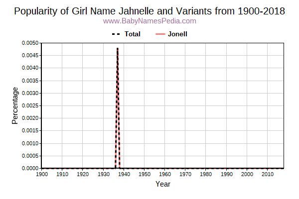 Variant Popularity Trend  for Jahnelle  from 1900 to 2016