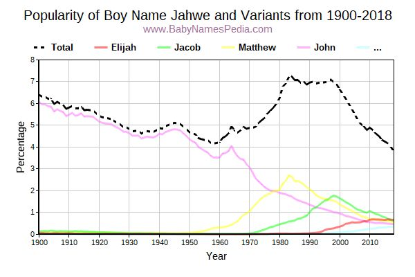 Variant Popularity Trend  for Jahwe  from 1900 to 2017