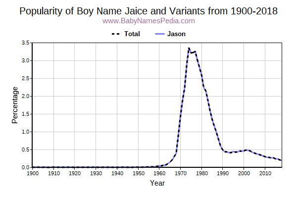 Variant Popularity Trend  for Jaice  from 1900 to 2018