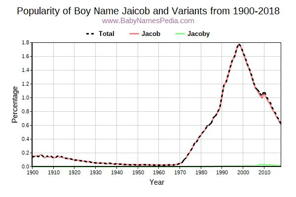 Variant Popularity Trend  for Jaicob  from 1900 to 2016