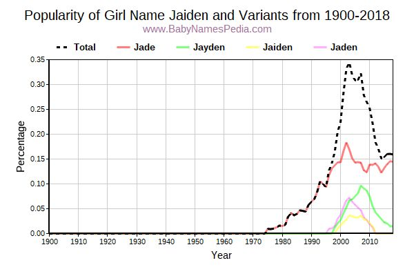 Variant Popularity Trend  for Jaiden  from 1900 to 2018
