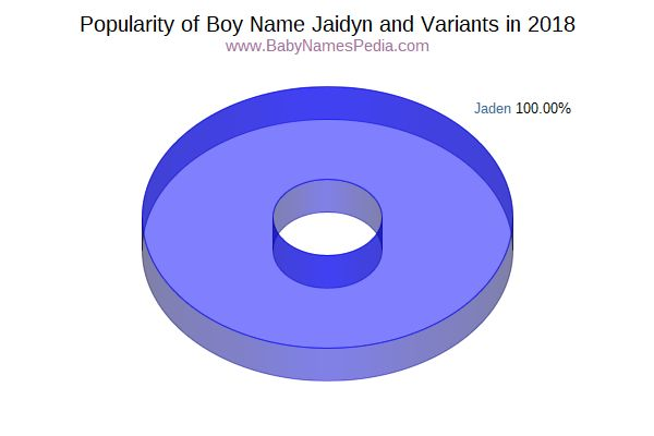 Variant Popularity Chart  for Jaidyn  in 2018
