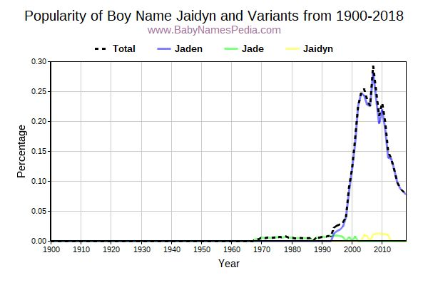 Variant Popularity Trend  for Jaidyn  from 1900 to 2018