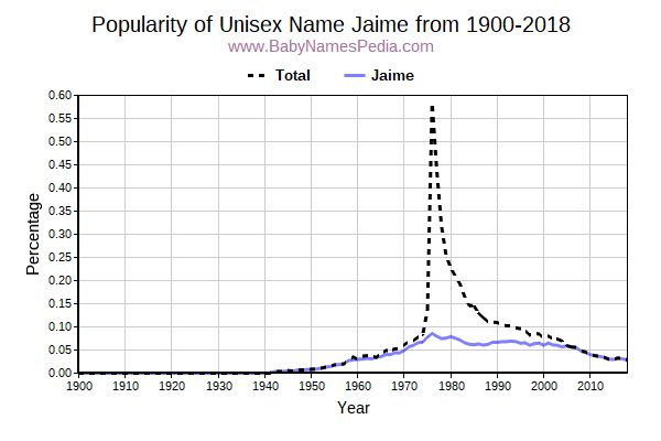 Unisex Popularity Trend  for Jaime  from 1900 to 2015