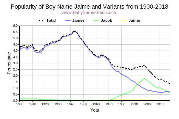 Variant Popularity Trend  for Jaime  from 1900 to 2017