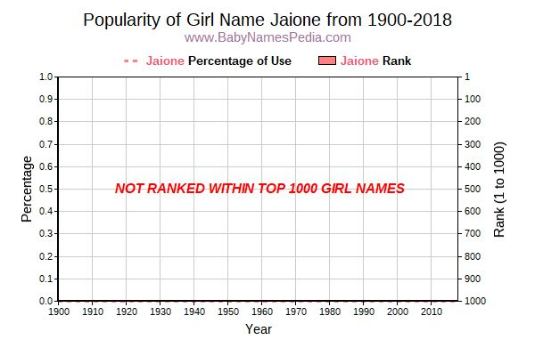 Popularity Trend  for Jaione  from 1900 to 2018