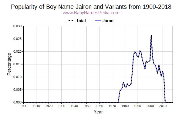 Variant Popularity Trend  for Jairon  from 1900 to 2017