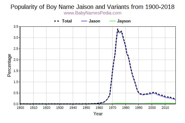 Variant Popularity Trend  for Jaison  from 1900 to 2017