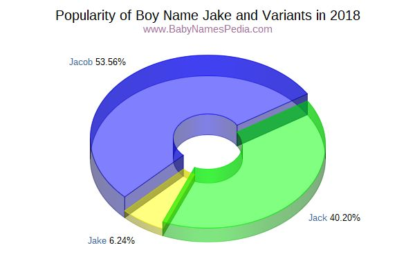 Variant Popularity Chart  for Jake  in 2016