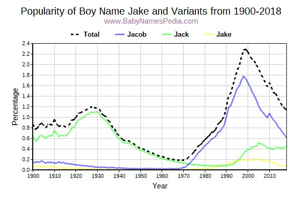 Variant Popularity Trend  for Jake  from 1900 to 2016