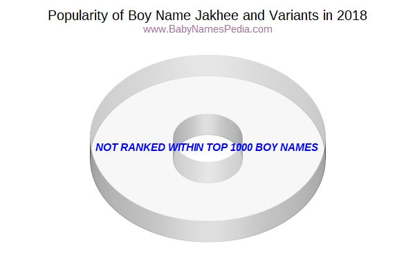 Variant Popularity Chart  for Jakhee  in 2017