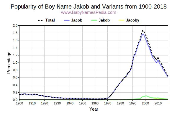 Variant Popularity Trend  for Jakob  from 1900 to 2017