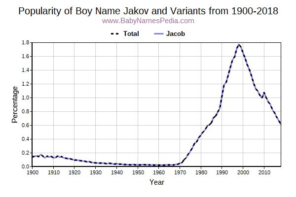 Variant Popularity Trend  for Jakov  from 1900 to 2016