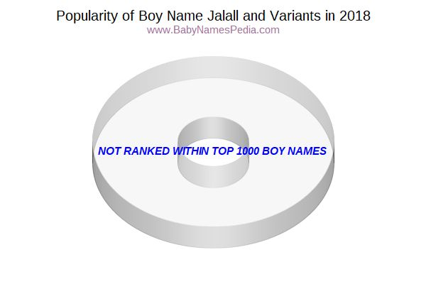Variant Popularity Chart  for Jalall  in 2017