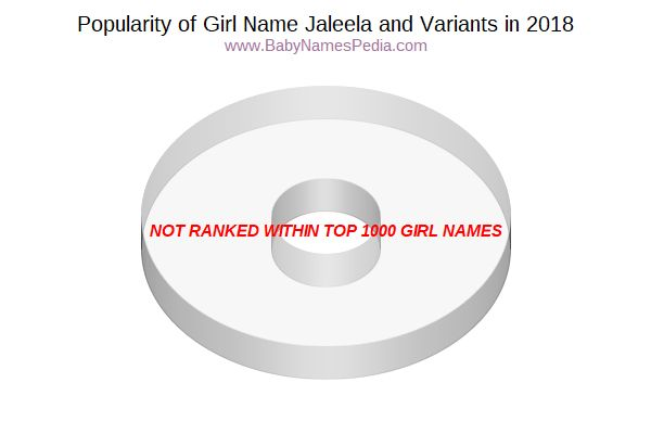 Variant Popularity Chart  for Jaleela  in 2018