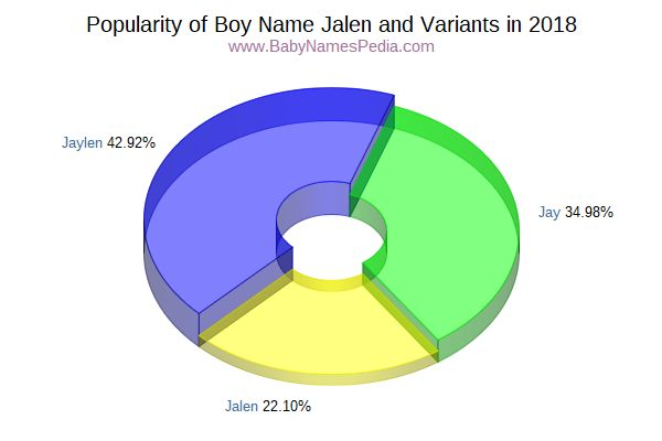 Variant Popularity Chart  for Jalen  in 2015