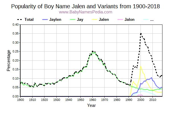 Variant Popularity Trend  for Jalen  from 1900 to 2016