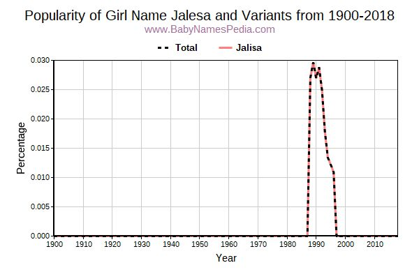 Variant Popularity Trend  for Jalesa  from 1900 to 2018