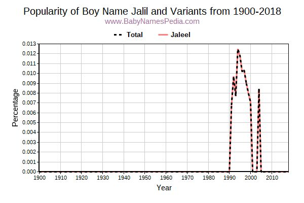 Variant Popularity Trend  for Jalil  from 1900 to 2017
