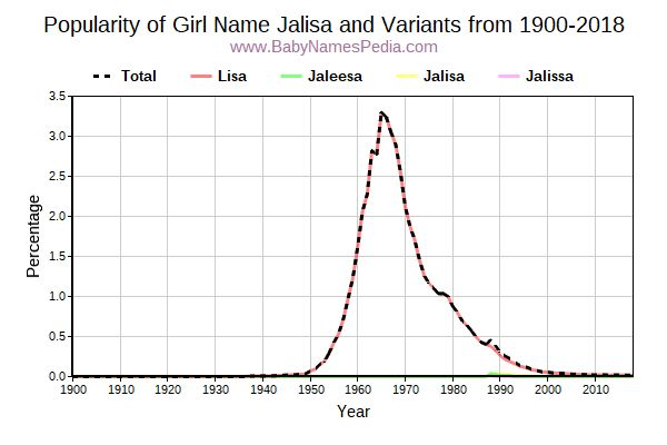 Variant Popularity Trend  for Jalisa  from 1900 to 2018