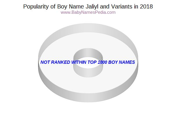 Variant Popularity Chart  for Jaliyl  in 2018