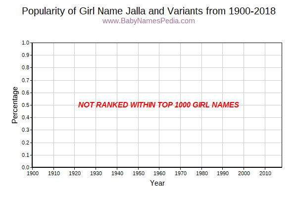 Variant Popularity Trend  for Jalla  from 1900 to 2018