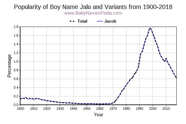 Variant Popularity Trend  for Jalu  from 1900 to 2015