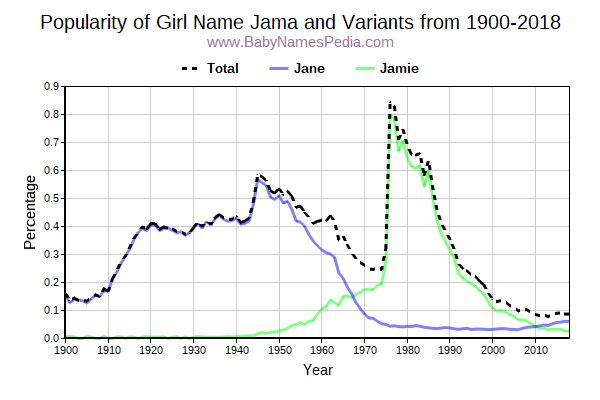 Variant Popularity Trend  for Jama  from 1900 to 2015