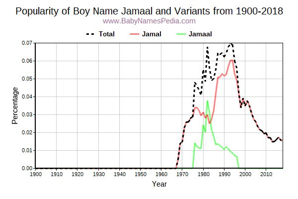 Variant Popularity Trend  for Jamaal  from 1900 to 2015
