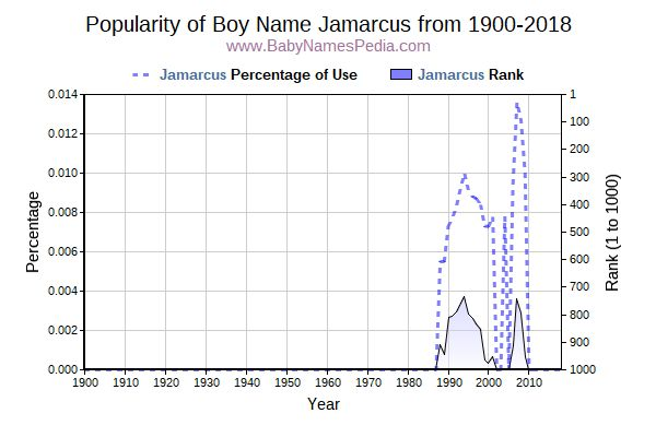 Popularity Trend  for Jamarcus  from 1900 to 2017