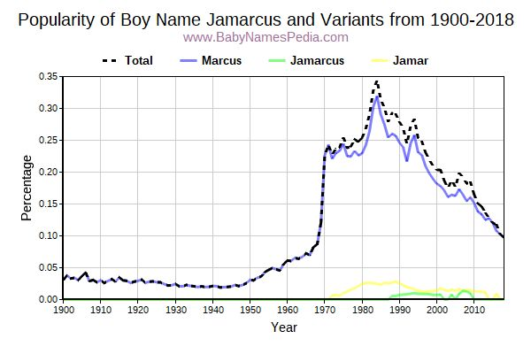 Variant Popularity Trend  for Jamarcus  from 1900 to 2017