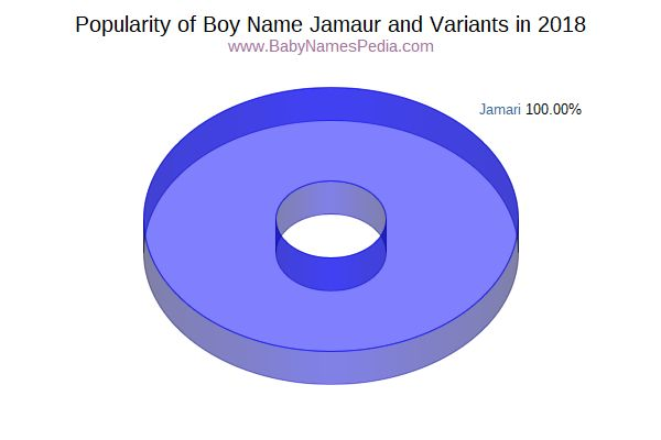 Variant Popularity Chart  for Jamaur  in 2015