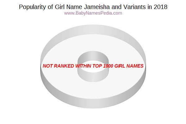 Variant Popularity Chart  for Jameisha  in 2016