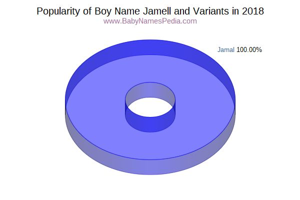 Variant Popularity Chart  for Jamell  in 2016