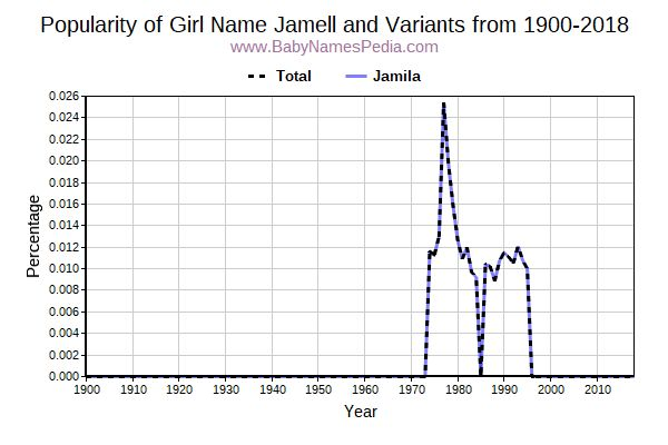 Variant Popularity Trend  for Jamell  from 1900 to 2016