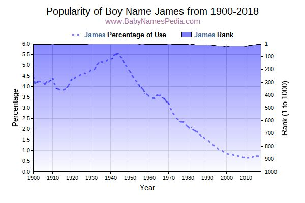 Popularity Trend  for James  from 1900 to 2018