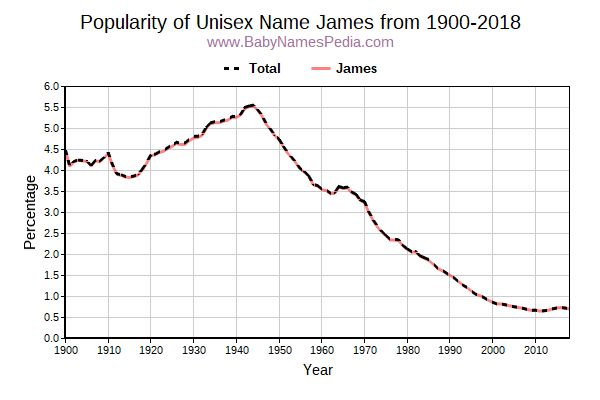 Unisex Popularity Trend  for James  from 1900 to 2018