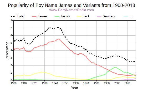 Variant Popularity Trend  for James  from 1900 to 2018