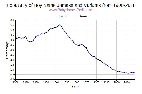 Variant Popularity Trend  for Jamese  from 1900 to 2016