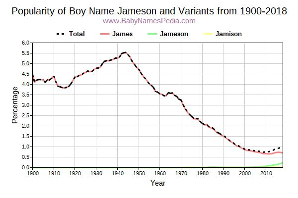 Variant Popularity Trend  for Jameson  from 1900 to 2015
