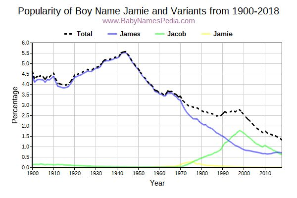 Variant Popularity Trend  for Jamie  from 1900 to 2015