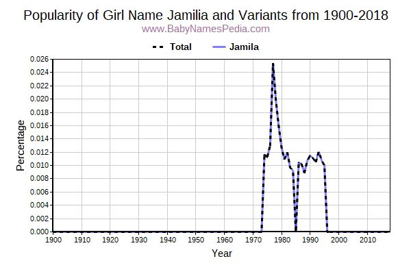 Variant Popularity Trend  for Jamilia  from 1900 to 2017