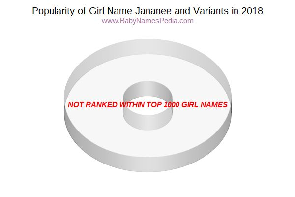Variant Popularity Chart  for Jananee  in 2018